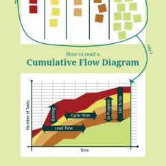Agile Process Flow Diagram Toyota Push Switch Wiring Cumulative Wall Skills Com