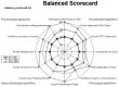 Balanced Scorecard mit MS Excel