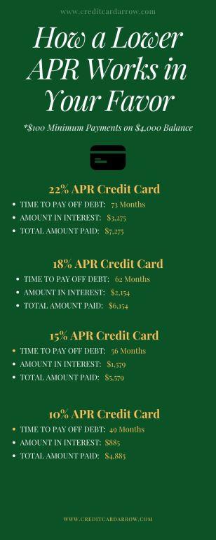 low interest credit card