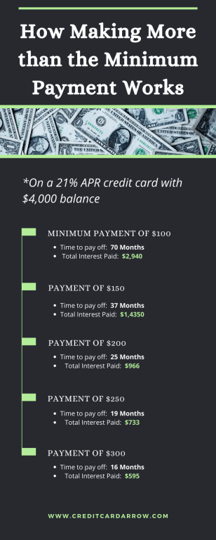 Low Interest Credit Cards to Pay Debt