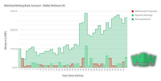 How Much Can You Make With Matched Betting?