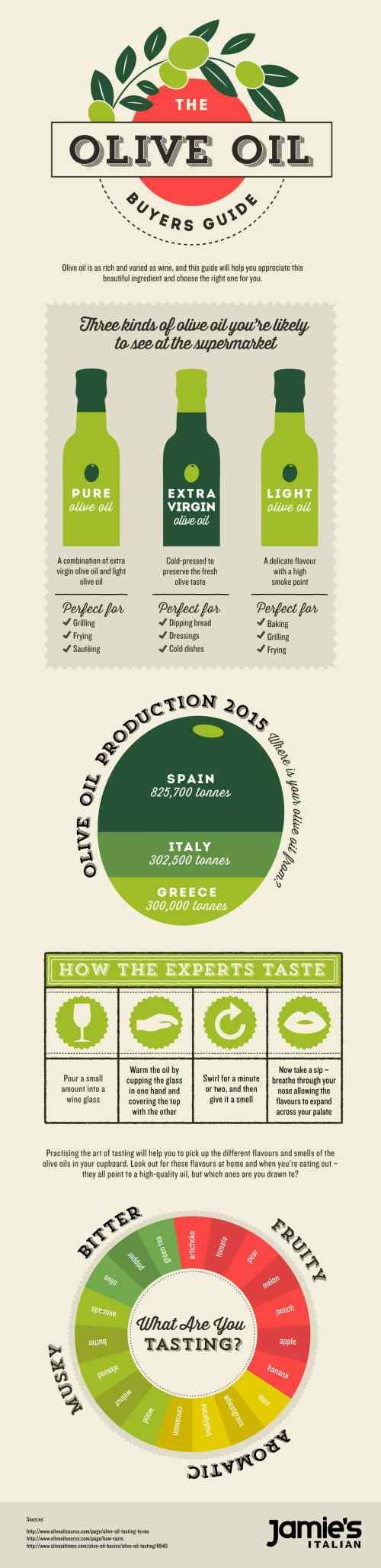 Jamie's Italian Olive Oil Guide