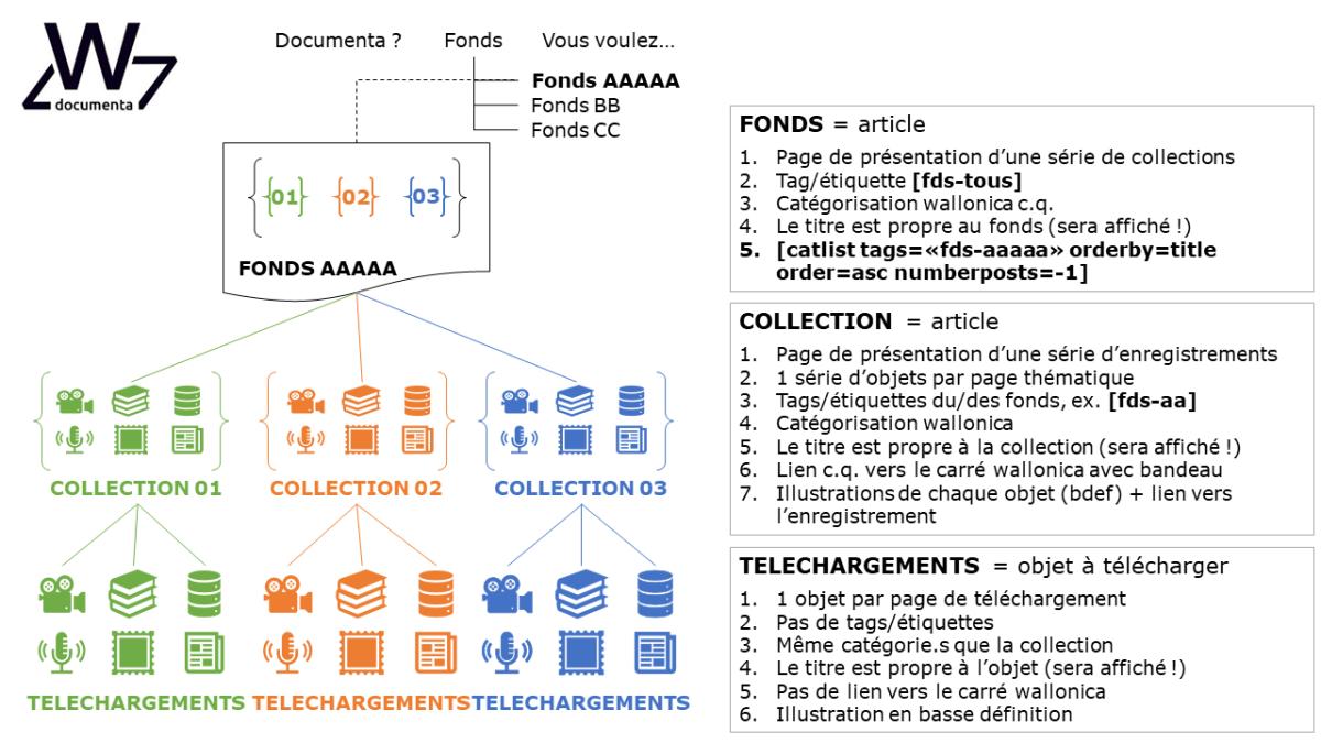 DOCUMENTA : structuration des ressources