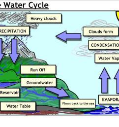 acid rain cycle diagram medical store management system [ 1024 x 768 Pixel ]