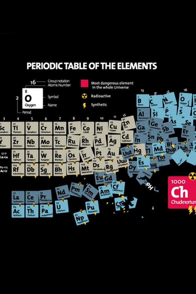640x960 periodic table of