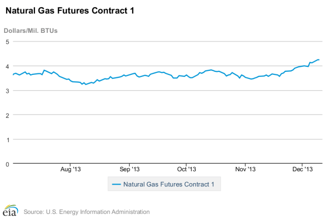 Oil Prices Expected to Decline in 2014