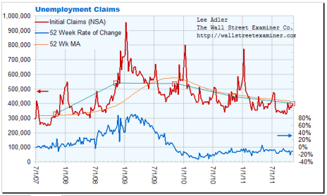 First Time Unemployment Claims Chart - Click to enlarge