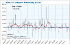 Real Withholding Tax Collections Chart