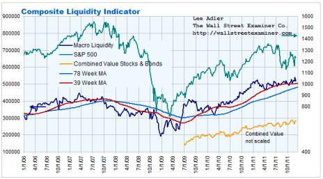 Composite Macro Liquidity Indicator Chart - Click to enlarge