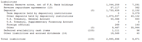 Fed Liabilities 2/15/12 - Click to enlarge