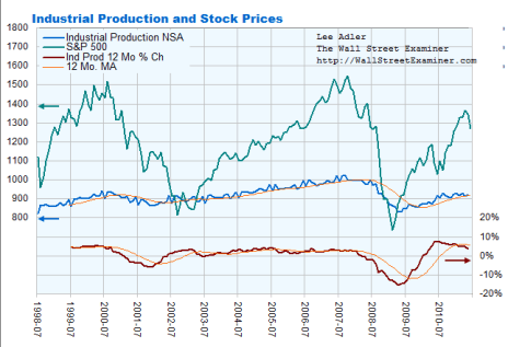 Industrial Production and Stock Prices Chart- Click to enlarge
