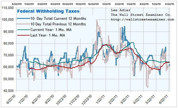 Federal Withholding Tax Chart- Click to enlarge
