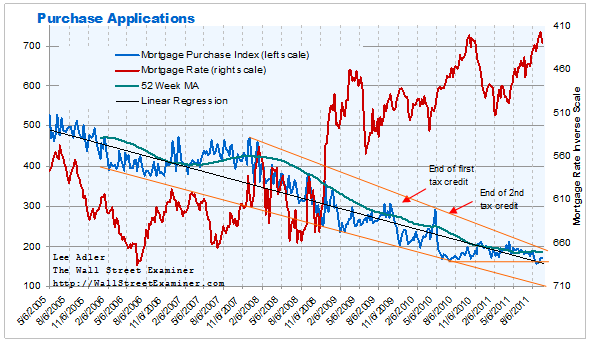 Mortgage Applications Index Chart- Click to enlarge