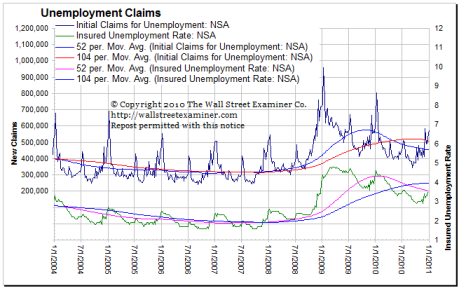 Unemployment Claims Click to enlarge