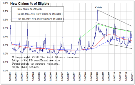 Unemployment Claims- Click to enlarge