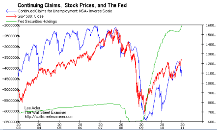 Continued Claims, Stock Prices, and The Fed- Click to enlarge