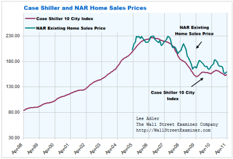 Case Shiller and NAR Home Price Indices - Click to enlarge