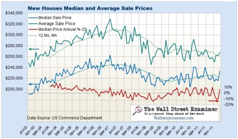 New House Sale Price Chart- Click to enlarge