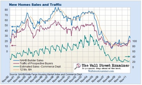 NAHB Housing Market Index and Traffic of Perspective Buyers- Chart- Click to enlarge