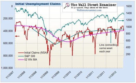 Initial Claims and Stock Prices Chart - Click to enlarge
