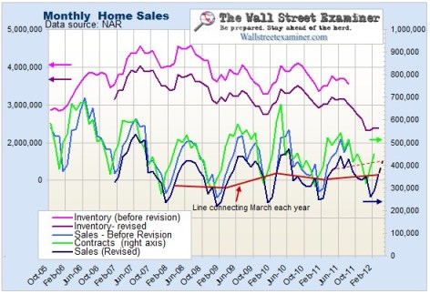 House Sales and Inventory Chart- Click to enlarge