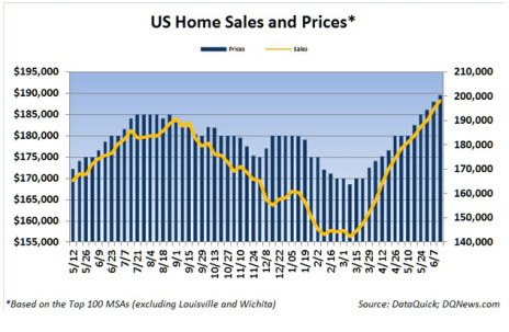 US Home Sales and Prices 30 day moving averages- DataQuick - Click to enlarge
