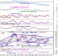 Gold Price Chart