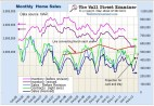 Monthly Home Sales Chart- Click to view