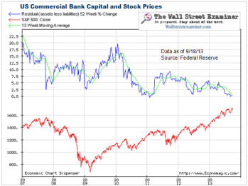 Bank Capital- Click to enlarge