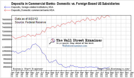 Deposits In US Banks- Domestic and Foreign Based