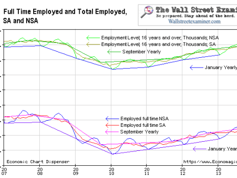 Full Time Employment Short Term View - Click to enlarge