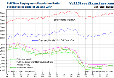 Full Time Employment to Population Ratio - Click to enlarge