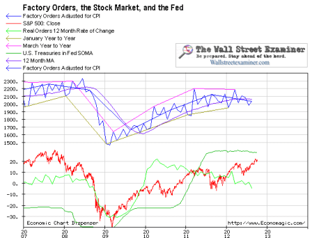 Real Factory Orders Chart- Click to enlarge