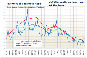 Existing Home Inventory/Contracts Ratio- Click to enlarge