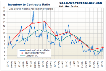 Inventory To Contracts Ratio - Click to enlarge