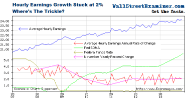 Wage Growth Stuck at 2% - Click to enlarge