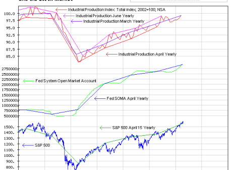 The Fed, Industrial Production and Stock Prices - Click to enlarge