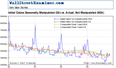 Initial Claims, Seasonally Manipulated vs. Actual - Click to enlarge