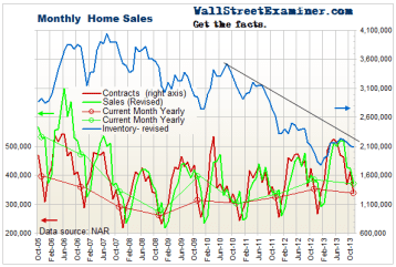 Monthly Home Sales and Inventory - Click to enlarge
