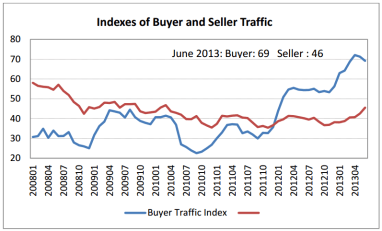 NAR Buyer/Seller Traffic - Click to enlarge