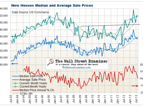 New Home Sales Prices - Click to enlarge