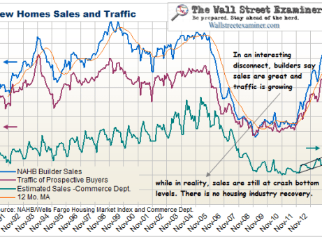 Commerce Department New Home Sales- Click to enlarge
