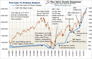 Updated Weekly in the Professional Edition Fed Report - Click to enlarge