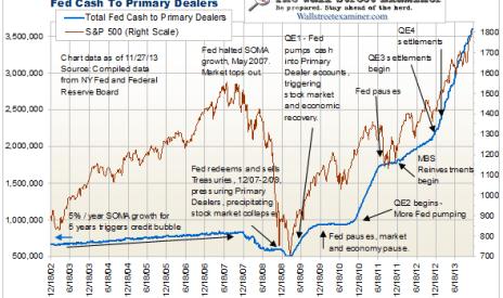 Primary Dealer Cash - Click to enlarge