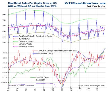 Real Retail Sales Per Capita - Click to enlarge