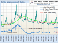 Initial Claims For Unemployment