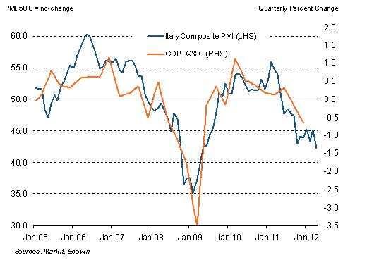Latest #PMI data suggest accelerated deterioration of Italian... on Twitpic