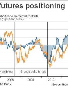 Euro futures positioning to last week scott barber click enlarge also chart of reuters the wall rh wallstreetexaminer