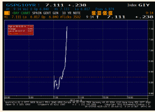 FT Alphaville » Spanish bonds react (badly) to Greek election…