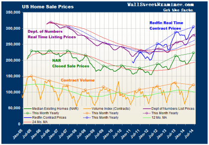 US Home Sale Prices - Click to enlarge